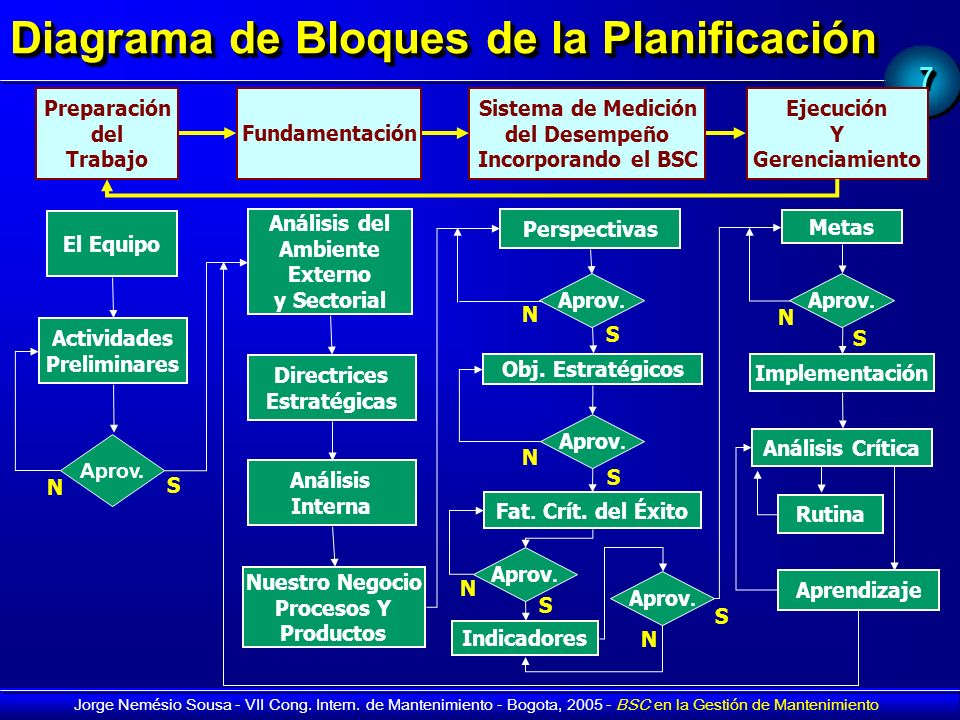 77 Jorge Nemésio Sousa - VII Cong. Intern. de Mantenimiento - Bogota, 2005 - BSC en la Gestión de Mantenimiento Diagrama de Bloques de la Planificació