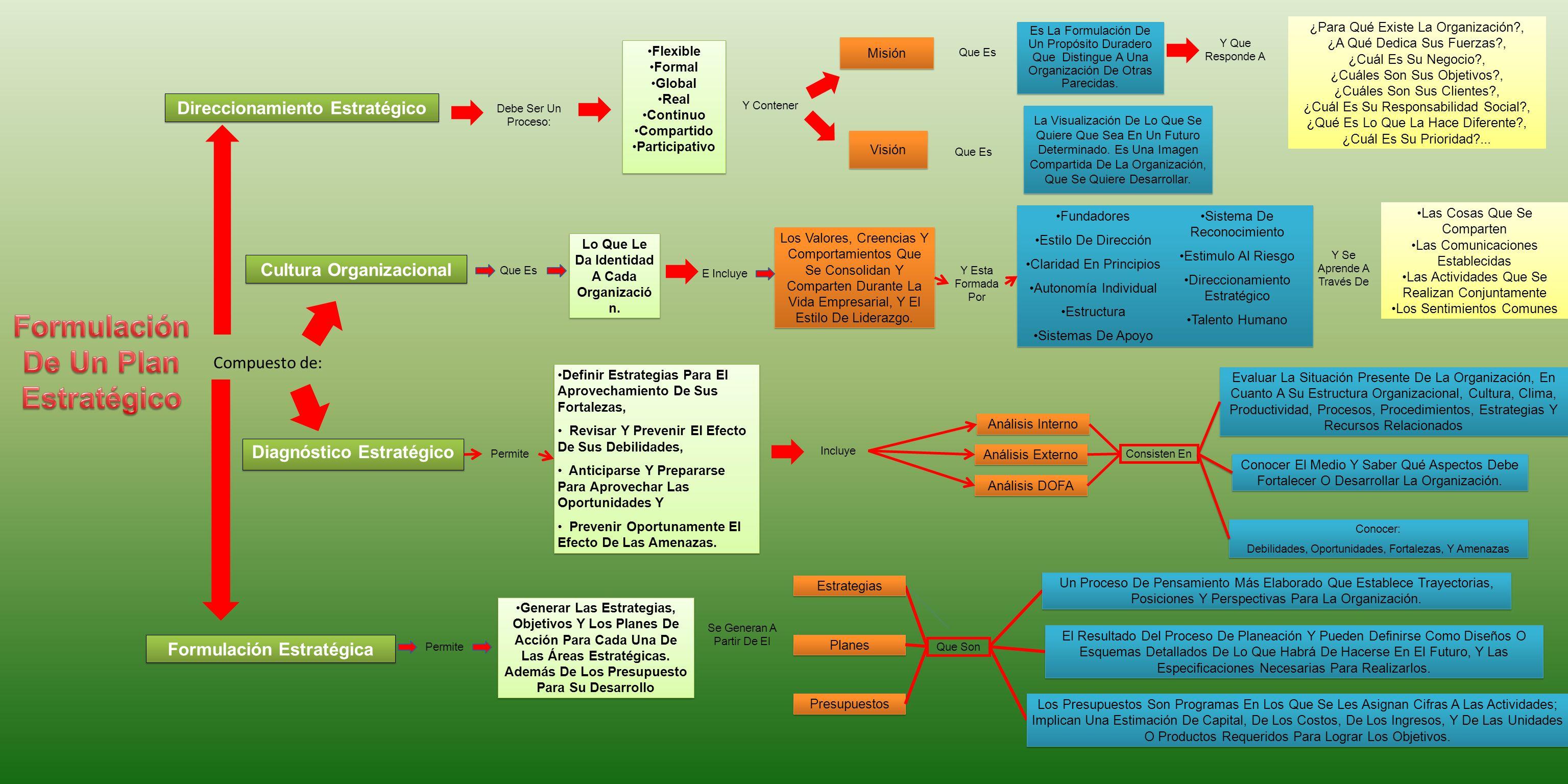 Compuesto de: Misión Visión Cultura Organizacional Direccionamiento Estratégico Diagnóstico Estratégico Formulación Estratégica Debe Ser Un Proceso: F
