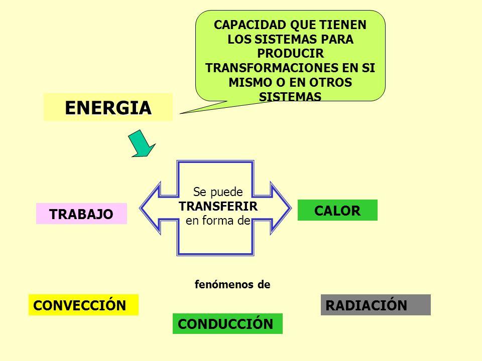 ENERGIA CAPACIDAD QUE TIENEN LOS SISTEMAS PARA PRODUCIR TRANSFORMACIONES EN SI MISMO O EN OTROS SISTEMAS CONVECCIÓN CONDUCCIÓN RADIACIÓN TRABAJO CALOR