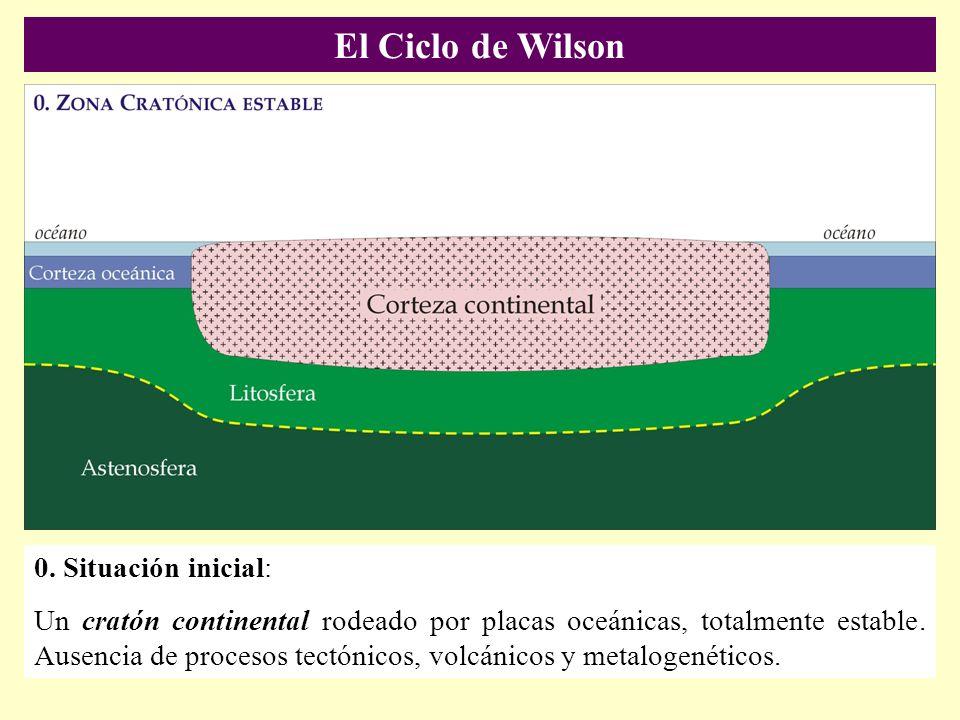 El Ciclo de Wilson 0. Situación inicial: Un cratón continental rodeado por placas oceánicas, totalmente estable. Ausencia de procesos tectónicos, volc