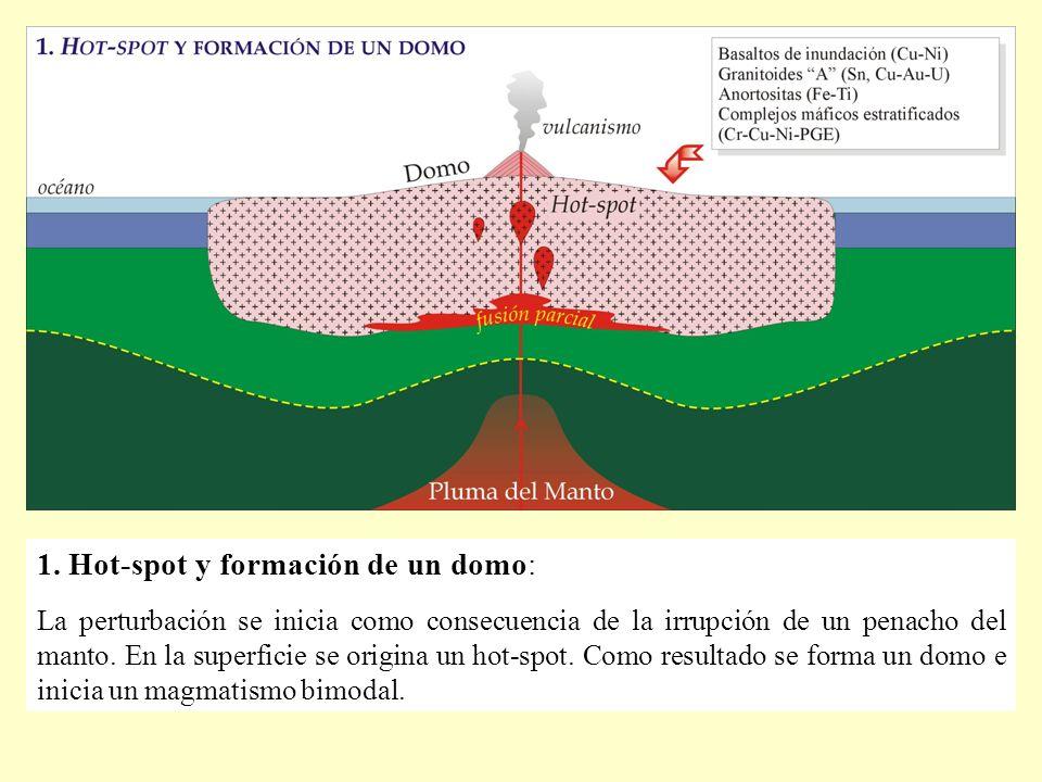 1. Hot-spot y formación de un domo: La perturbación se inicia como consecuencia de la irrupción de un penacho del manto. En la superficie se origina u