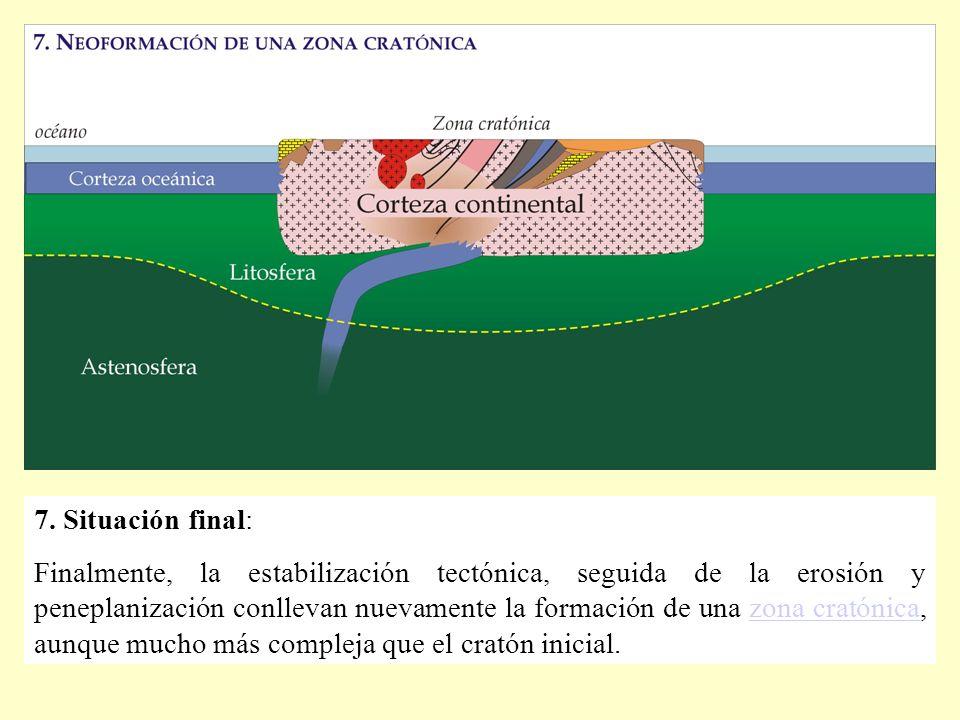 7. Situación final: Finalmente, la estabilización tectónica, seguida de la erosión y peneplanización conllevan nuevamente la formación de una zona cra