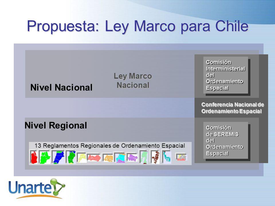 Consejo de Expertos Consejo de Expertos Organización del Ordenamiento Territorio y del Espacio para Chile Gobiernos Regionales REGIONES Poder Legislat