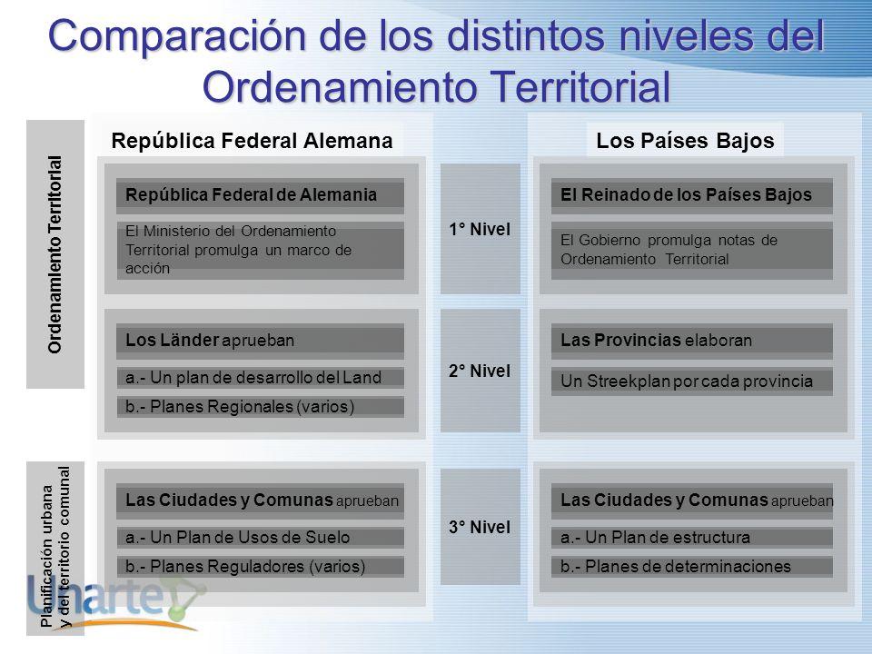 Propuesta: Ley Marco para Chile Ley Marco Nacional Nivel Nacional Nivel Regional 13 Reglamentos Regionales de Ordenamiento Espacial ComisiónInterminis