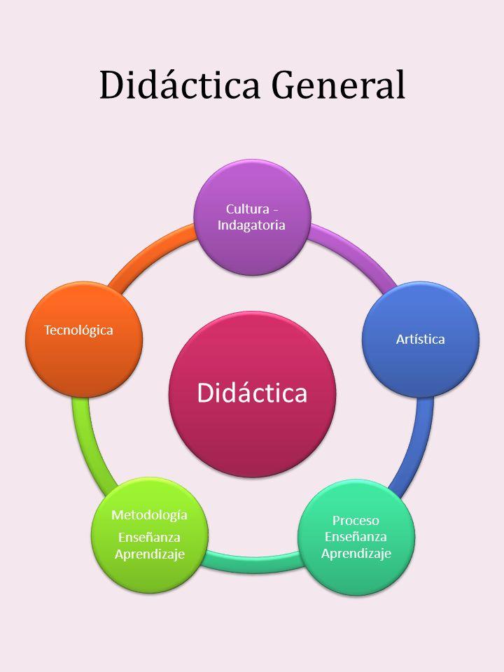 Didáctica General Didáctica Cultura - Indagatoria Artística Proceso Enseñanza Aprendizaje Metodología Enseñanza Aprendizaje Tecnológica