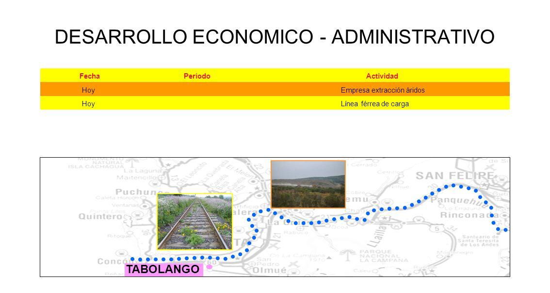 TABOLANGO DESARROLLO ECONOMICO - ADMINISTRATIVO FechaPeríodoActividad Hoy Empresa extracción áridos Hoy Línea férrea de carga