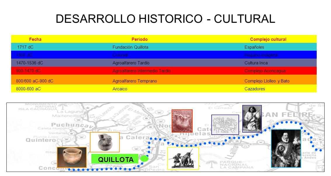 QUILLOTA DESARROLLO HISTORICO - CULTURAL FechaPeríodoComplejo cultural 1717 dC Fundación Quillota Españoles 1500 dC Colonial Hispano-Indígena 1470-153