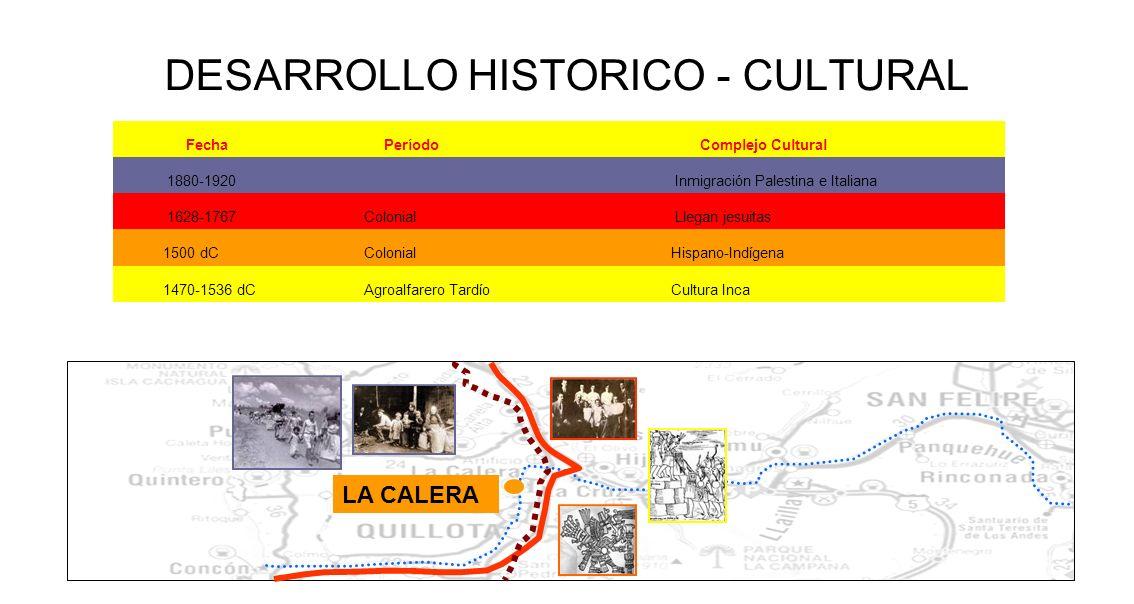 LA CALERA FechaPeríodoComplejo Cultural 1880-1920 Inmigración Palestina e Italiana 1628-1767 Colonial Llegan jesuitas 1500 dC Colonial Hispano-Indígen