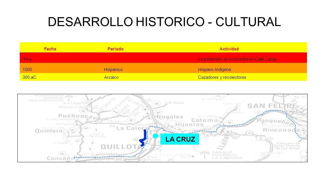 DESARROLLO HISTORICO - CULTURAL LA CRUZ FechaPeríodoActividad Hoy La población se concentra en Calle Larga 1500 Hispánico Hispano-Indígena 300 aC Arca