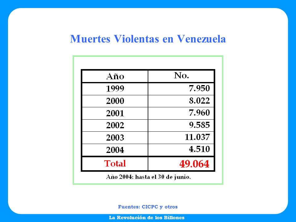 La Revolución de los Billones Muertes Violentas en Venezuela Fuentes: CICPC y otros