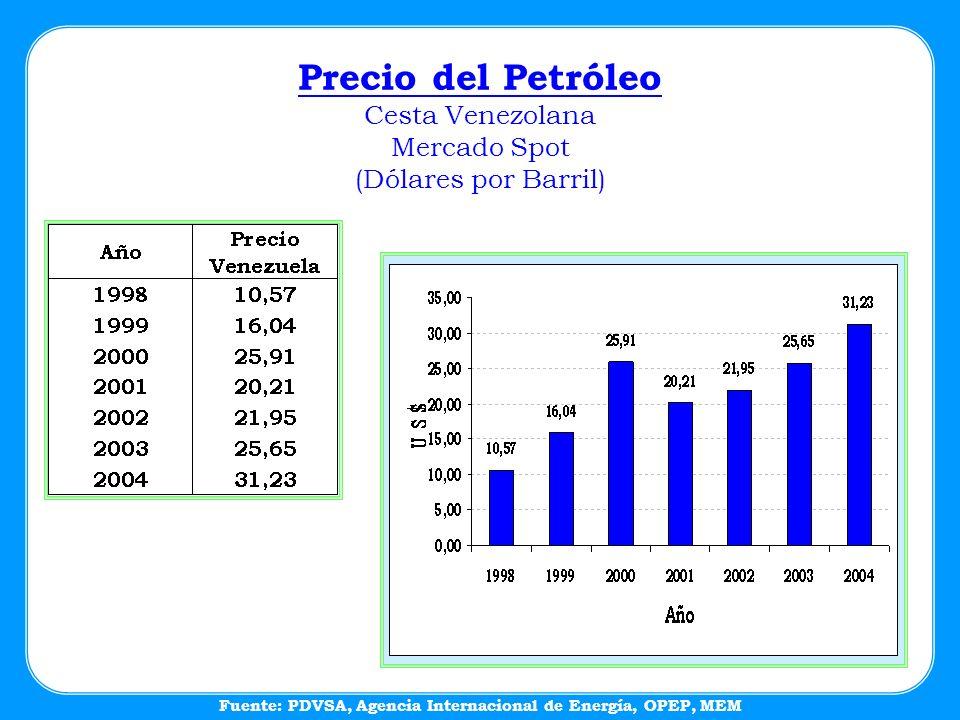 Precio del Petróleo Cesta Venezolana Mercado Spot (Dólares por Barril) Fuente: PDVSA, Agencia Internacional de Energía, OPEP, MEM