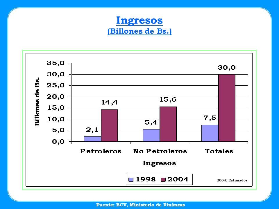 Fuente: BCV, Ministerio de Finánzas Ingresos (Billones de Bs.) 2004: Estimados