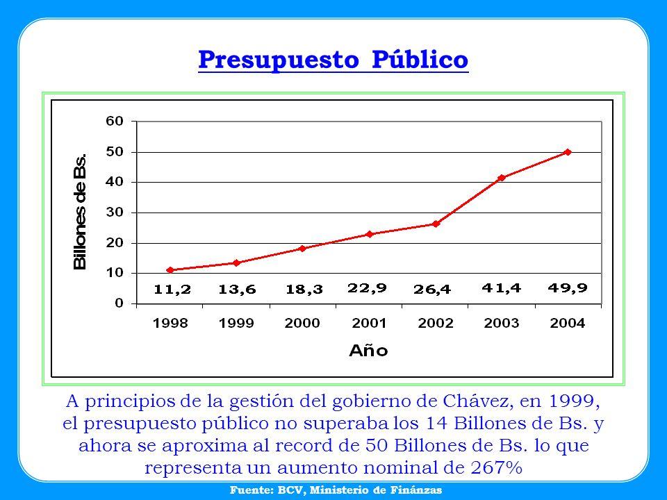 A principios de la gestión del gobierno de Chávez, en 1999, el presupuesto público no superaba los 14 Billones de Bs. y ahora se aproxima al record de