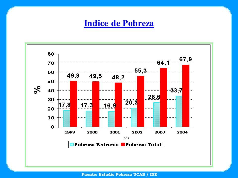 Indice de Pobreza Fuente: Estudio Pobreza UCAB / INE