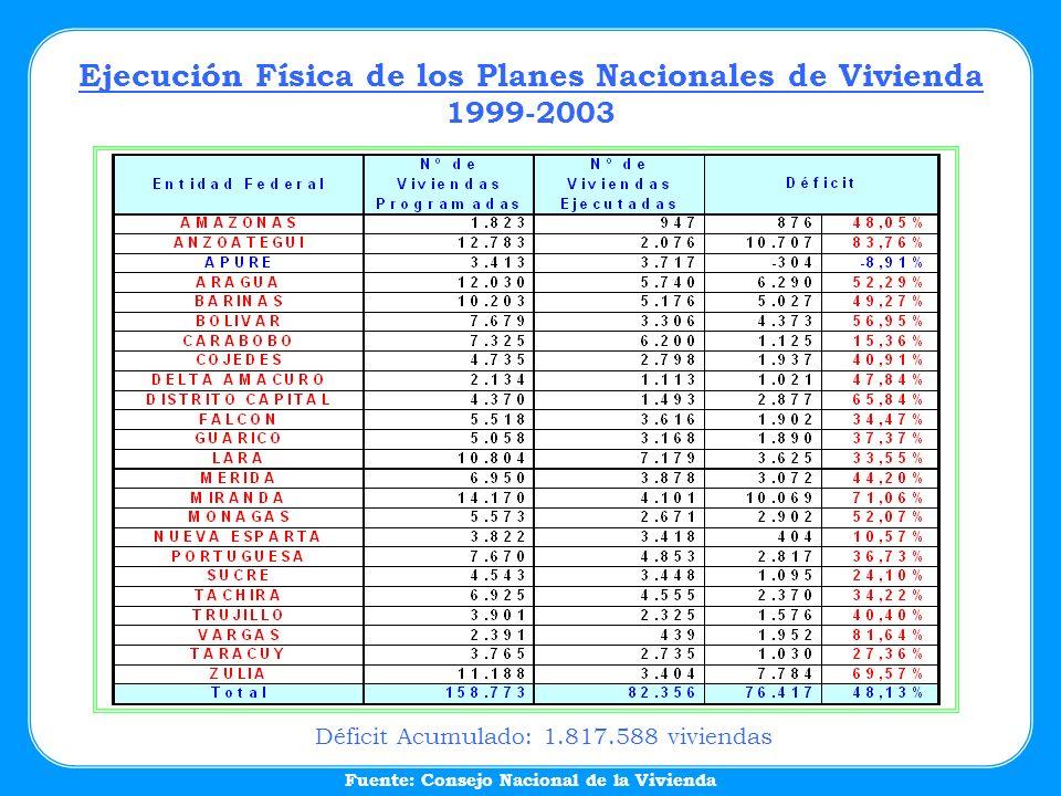 Ejecución Física de los Planes Nacionales de Vivienda 1999-2003 Fuente: Consejo Nacional de la Vivienda Déficit Acumulado: 1.817.588 viviendas