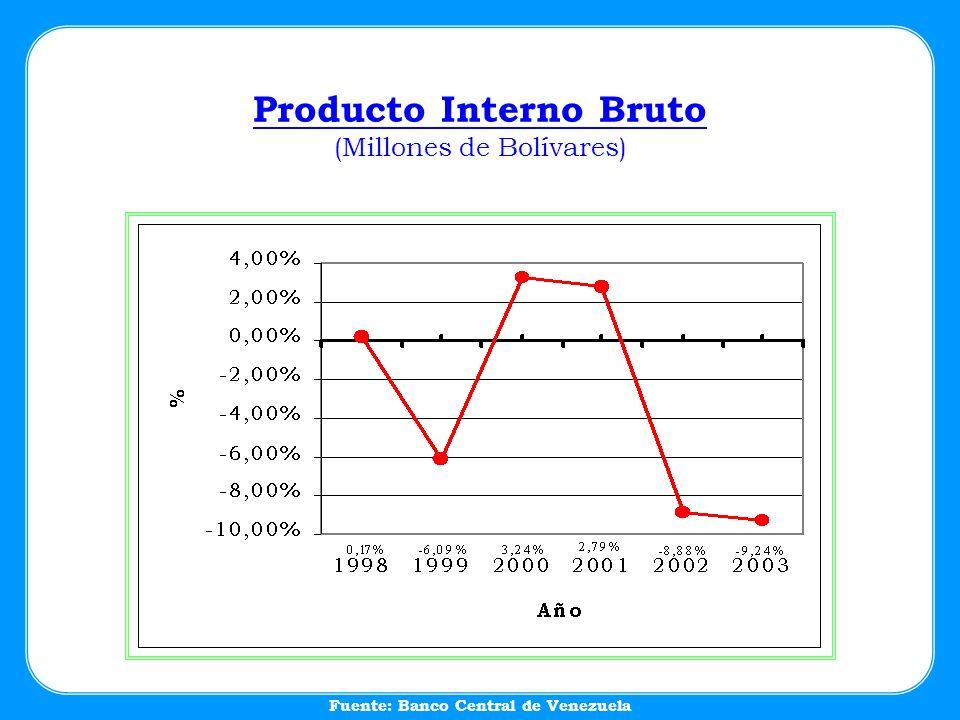 Producto Interno Bruto (Millones de Bolívares) Fuente: Banco Central de Venezuela