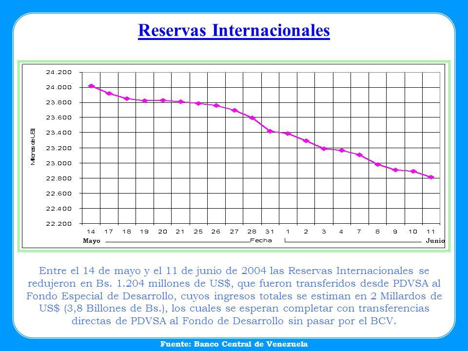 Reservas Internacionales MayoJunio Entre el 14 de mayo y el 11 de junio de 2004 las Reservas Internacionales se redujeron en Bs. 1.204 millones de US$