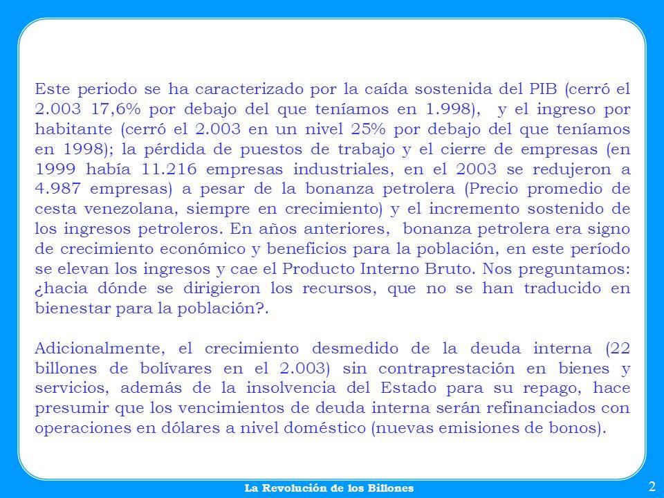 La caída de la inversión privada y la reducción del flujo de la Inversión Extranjera (81% de decrecimiento entre 1.998 y 2.004) son otro signo inequívoco del fracaso del proceso económico de la revolución chavista.