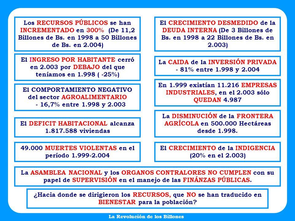 ¿Hacia donde se dirigieron los RECURSOS, que NO se han traducido en BIENESTAR para la población? 49.000 MUERTES VIOLENTAS en el período 1.999-2.004 Lo