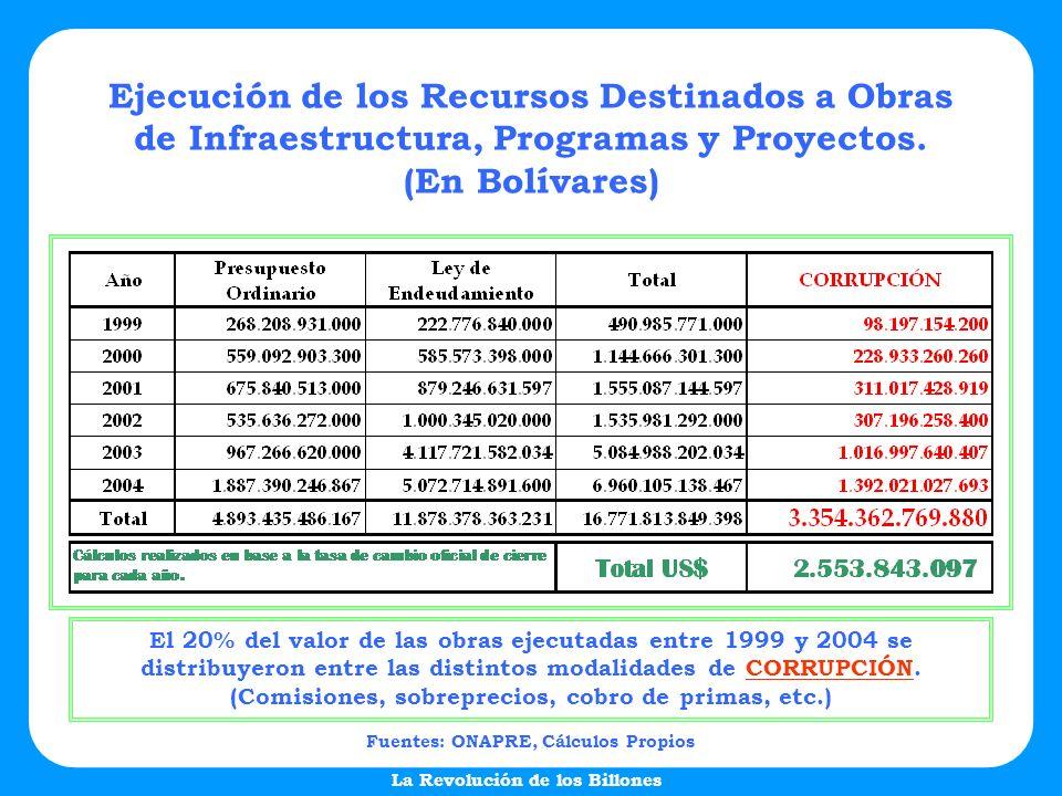 La Revolución de los Billones Ejecución de los Recursos Destinados a Obras de Infraestructura, Programas y Proyectos. (En Bolívares) Fuentes: ONAPRE,
