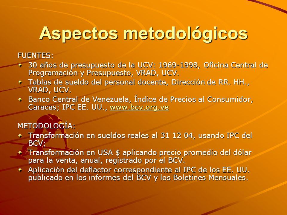 Aspectos metodológicos FUENTES: 30 años de presupuesto de la UCV: 1969-1998, Oficina Central de Programación y Presupuesto, VRAD, UCV.
