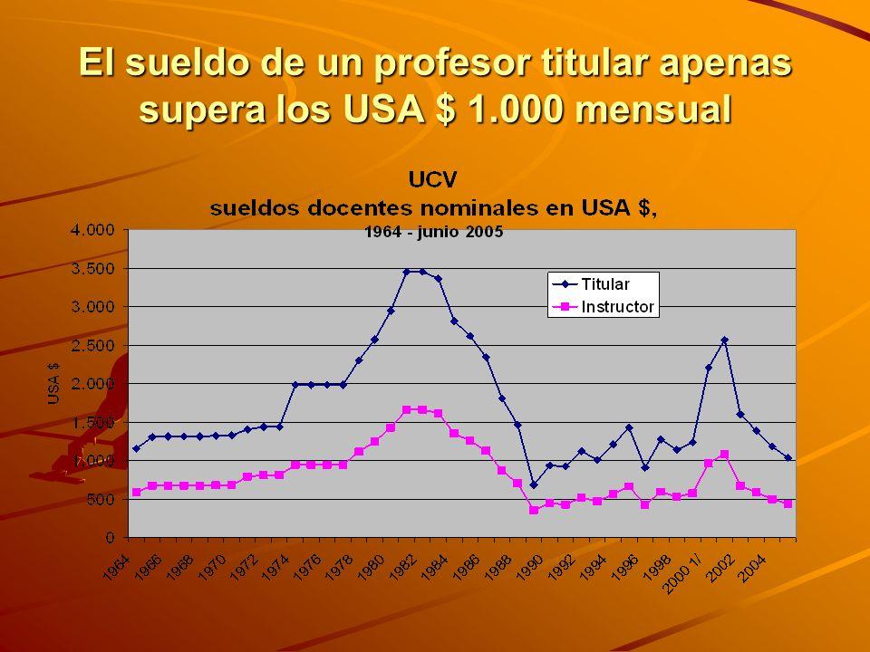 El sueldo de un profesor titular apenas supera los USA $ 1.000 mensual