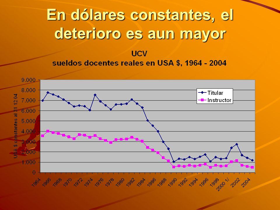 En dólares constantes, el deterioro es aun mayor