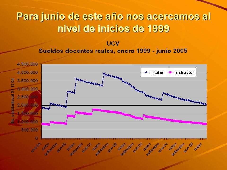 Para junio de este año nos acercamos al nivel de inicios de 1999