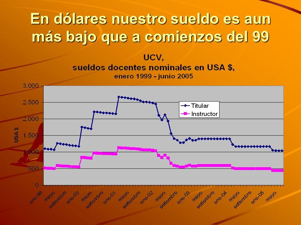 En dólares nuestro sueldo es aun más bajo que a comienzos del 99