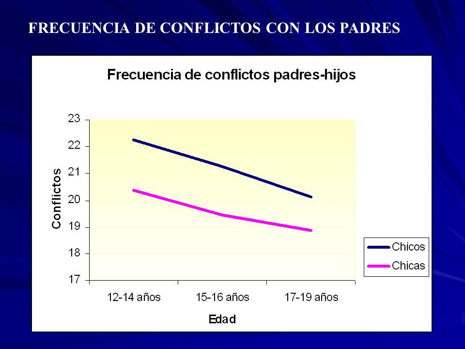 FRECUENCIA DE CONFLICTOS CON LOS PADRES
