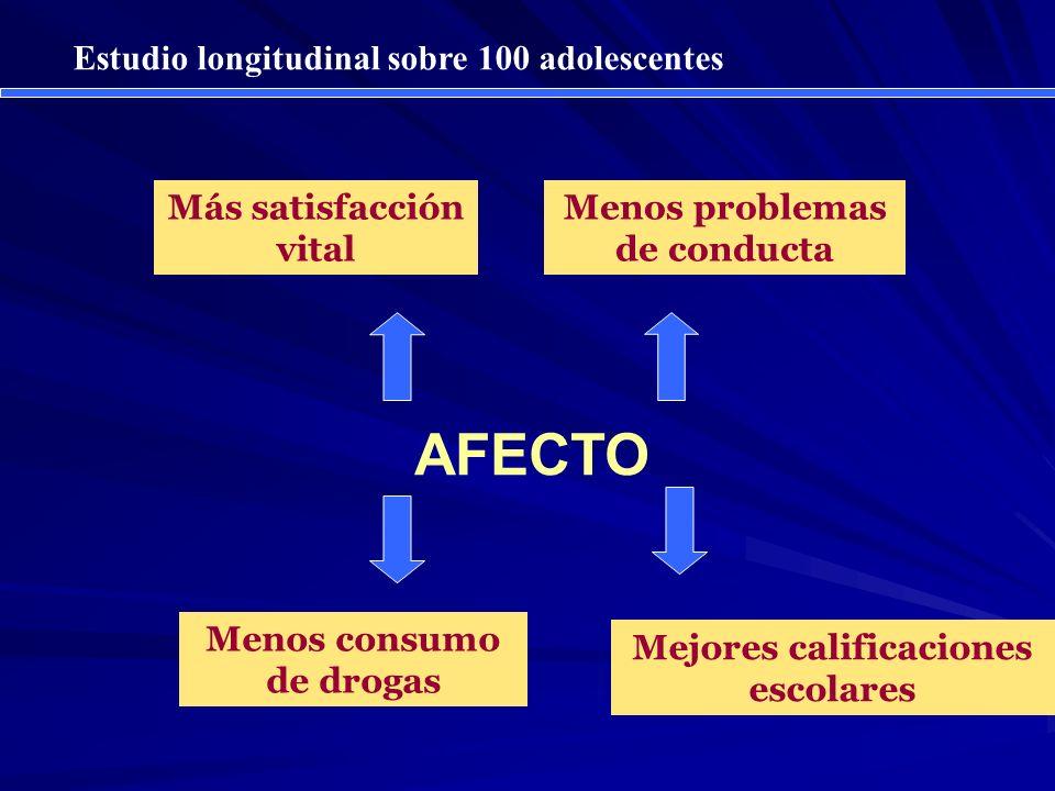 AFECTO Menos problemas de conducta Menos consumo de drogas Más satisfacción vital Mejores calificaciones escolares Estudio longitudinal sobre 100 adol