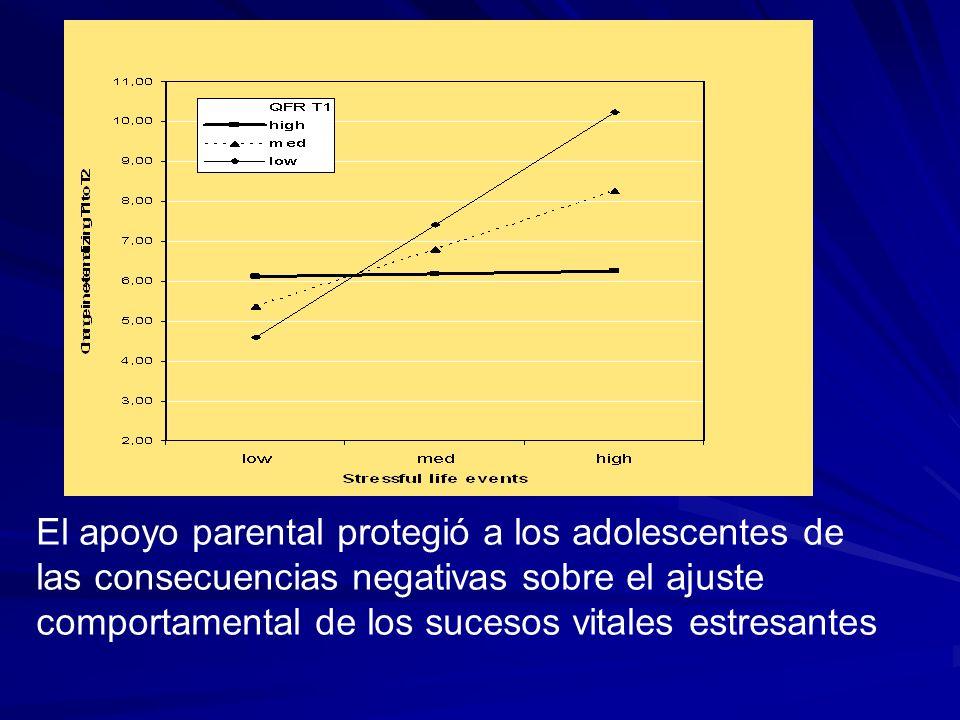 El apoyo parental protegió a los adolescentes de las consecuencias negativas sobre el ajuste comportamental de los sucesos vitales estresantes