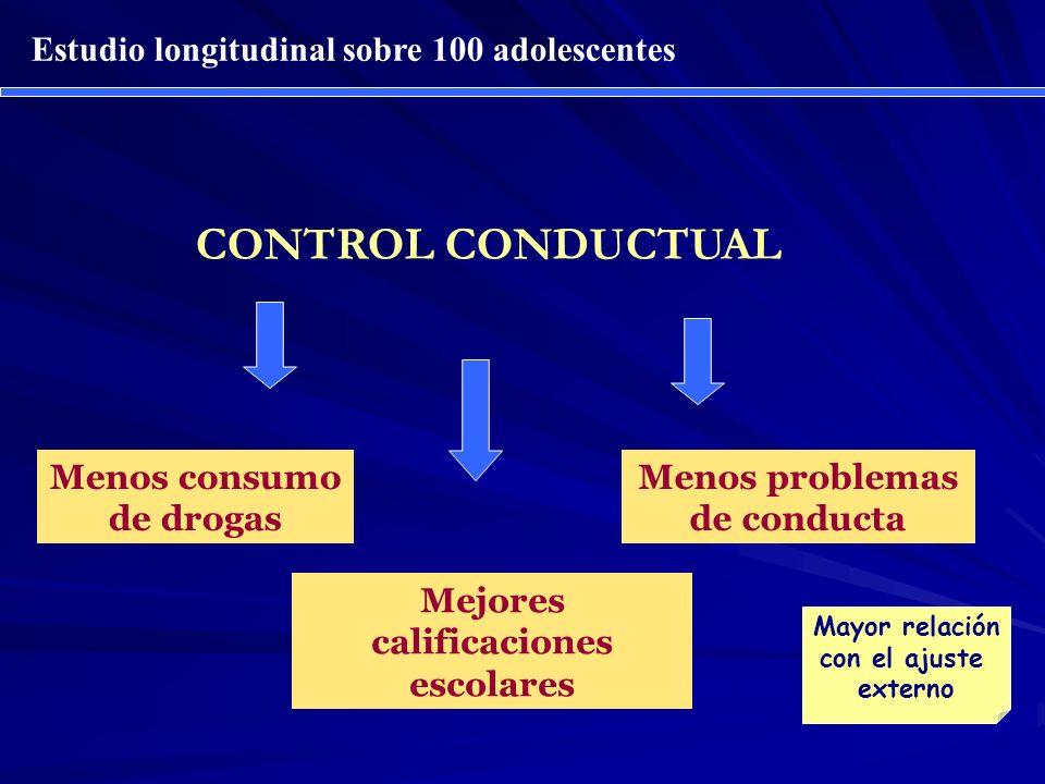 CONTROL CONDUCTUAL Mejores calificaciones escolares Menos problemas de conducta Menos consumo de drogas Mayor relación con el ajuste externo Estudio l