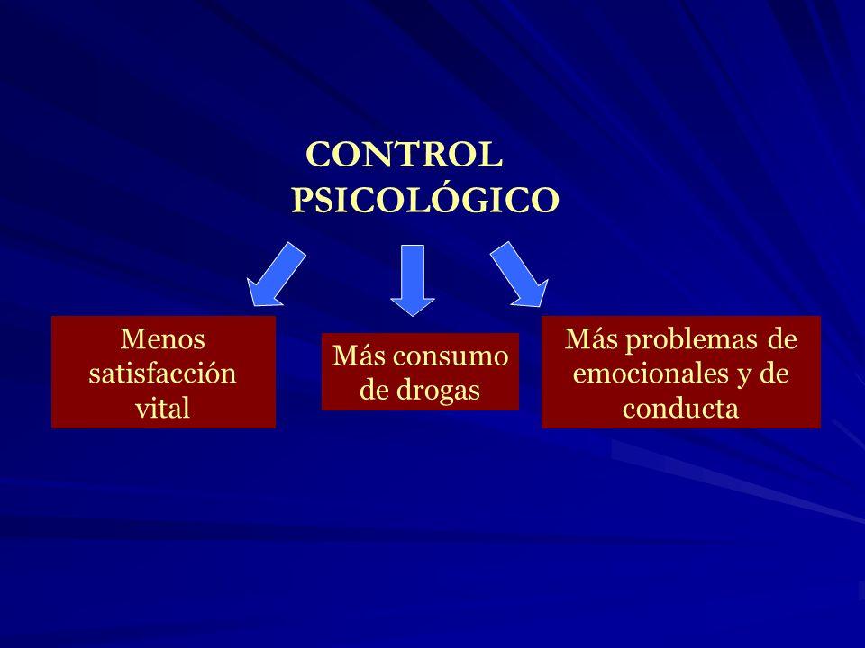 CONTROL PSICOLÓGICO Menos satisfacción vital Más consumo de drogas Más problemas de emocionales y de conducta