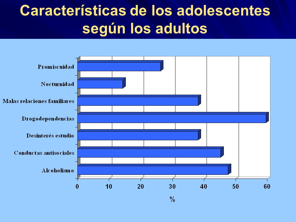 Características de los adolescentes según los adultos