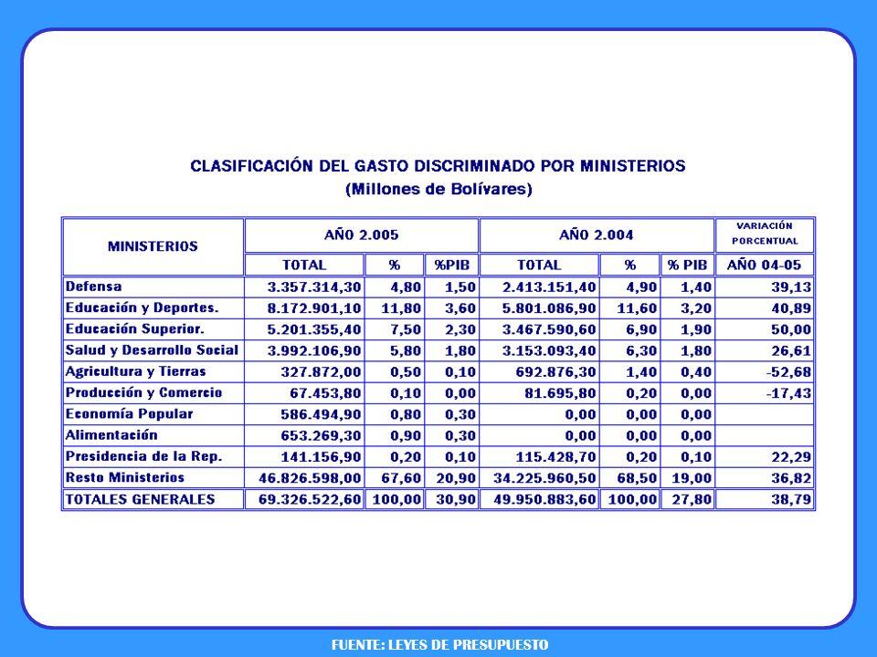FUENTE: LEYES DE PRESUPUESTO