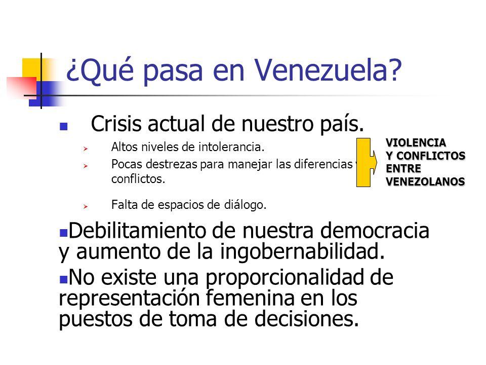 ¿Qué pasa en Venezuela? Crisis actual de nuestro país. Altos niveles de intolerancia. Pocas destrezas para manejar las diferencias y conflictos. Falta
