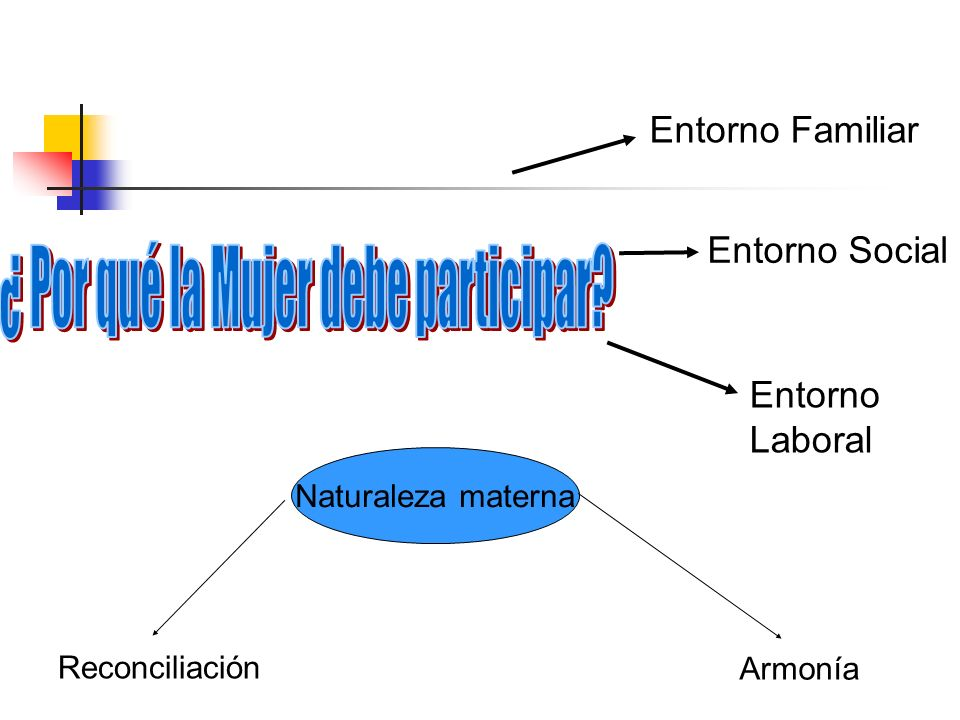 Entorno Familiar Entorno Social Entorno Laboral Naturaleza materna Reconciliación Armonía