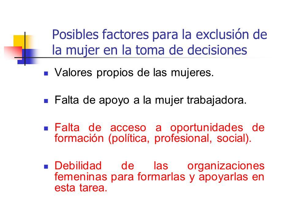 Posibles factores para la exclusión de la mujer en la toma de decisiones Valores propios de las mujeres. Falta de apoyo a la mujer trabajadora. Falta