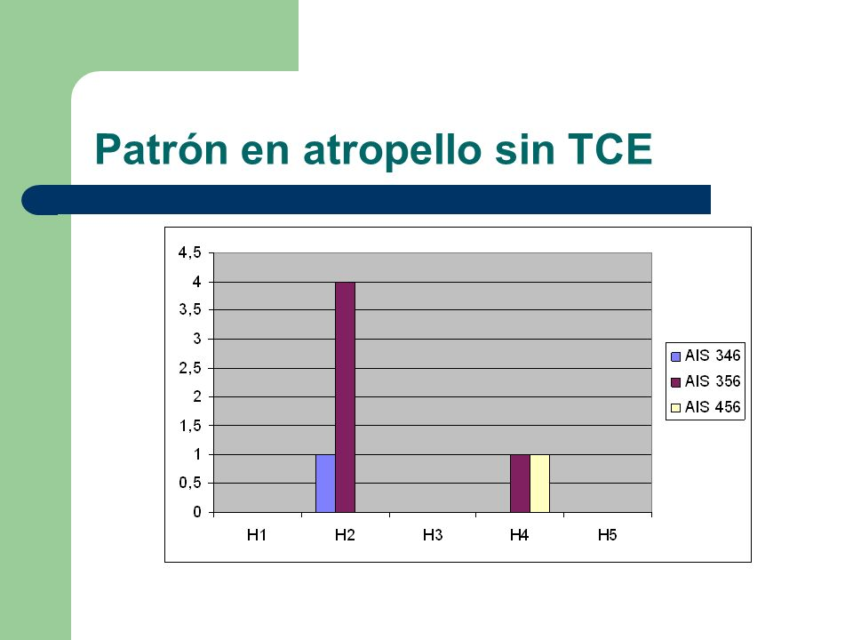 Patrón en atropello sin TCE