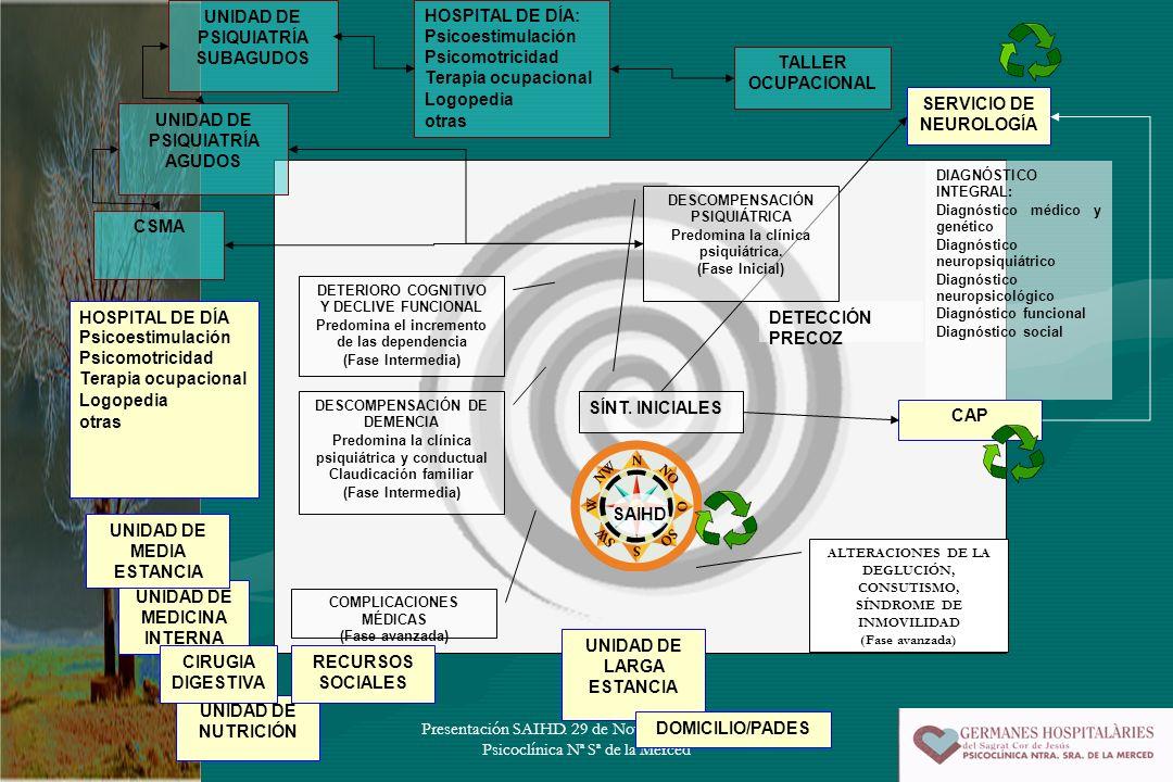 Presentación SAIHD. 29 de Noviembre de 2005. Psicoclínica Nª Sª de la Merced SERVICIO DE NEUROLOGÍA DIAGNÓSTICO INTEGRAL: Diagnóstico médico y genétic