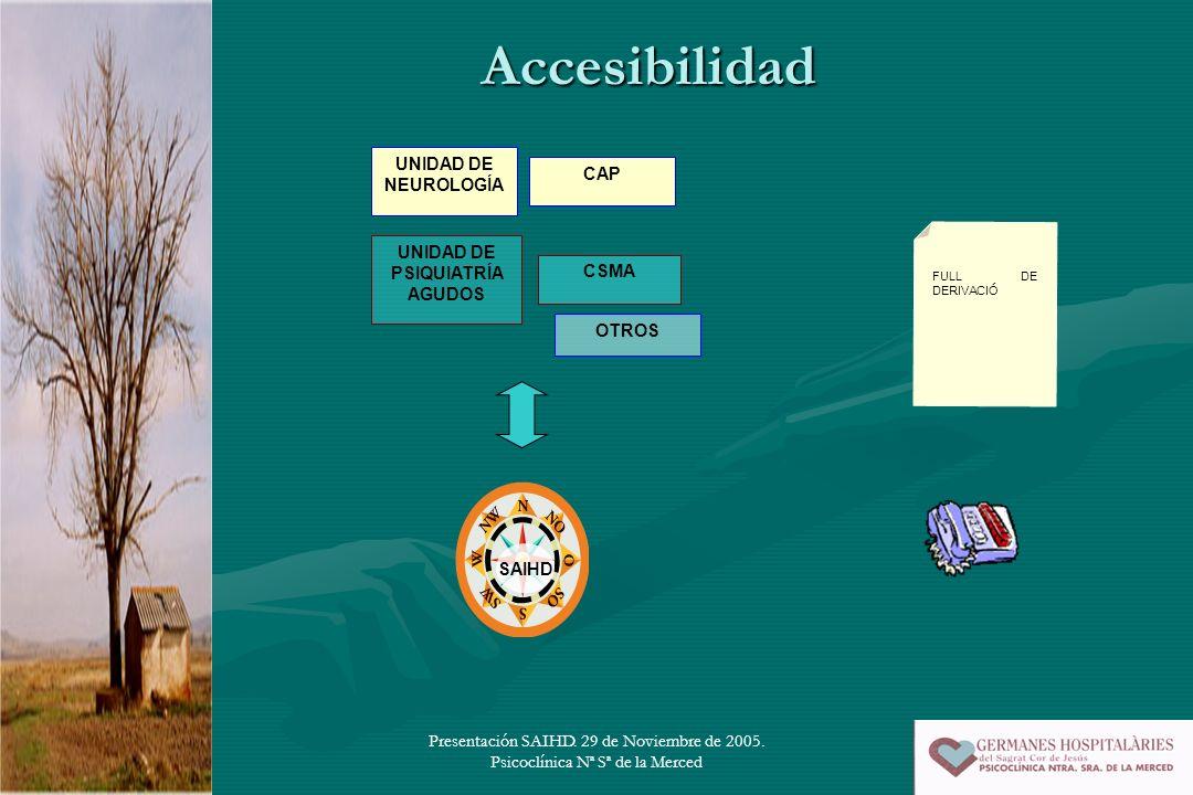 Presentación SAIHD. 29 de Noviembre de 2005. Psicoclínica Nª Sª de la Merced Accesibilidad UNIDAD DE NEUROLOGÍA CAP CSMA UNIDAD DE PSIQUIATRÍA AGUDOS