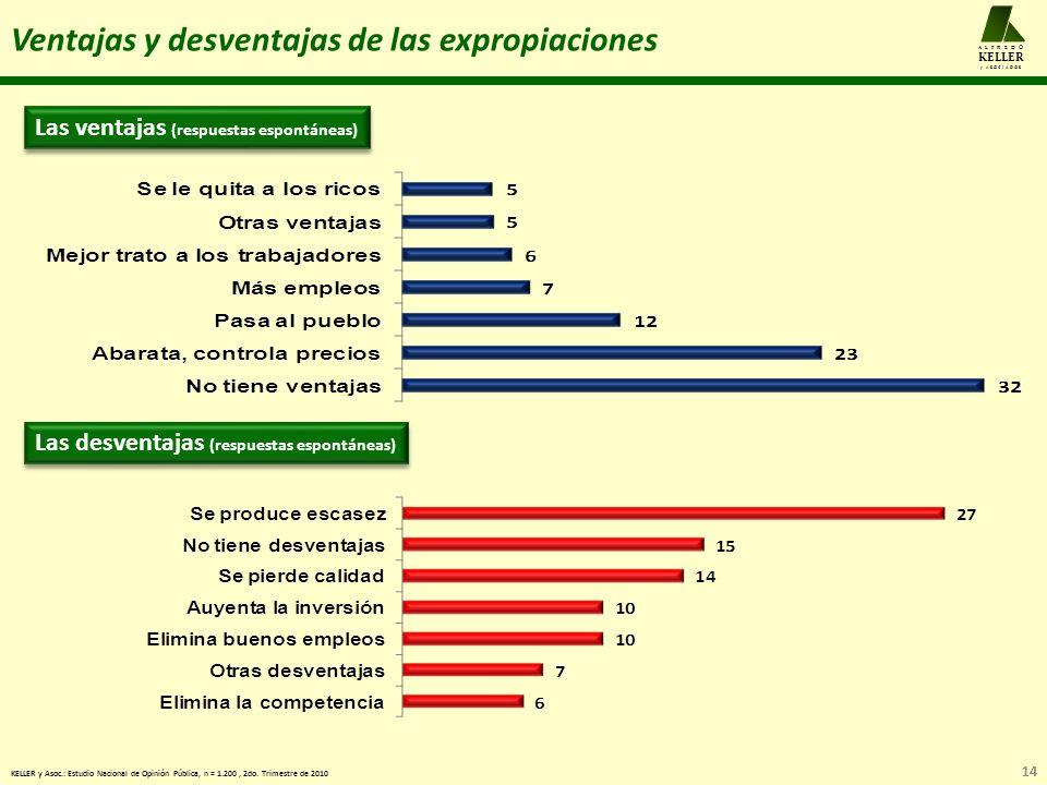 14 A L F R E D O KELLER y A S O C I A D O S Ventajas y desventajas de las expropiaciones KELLER y Asoc.: Estudio Nacional de Opinión Pública, n = 1.200, 2do.