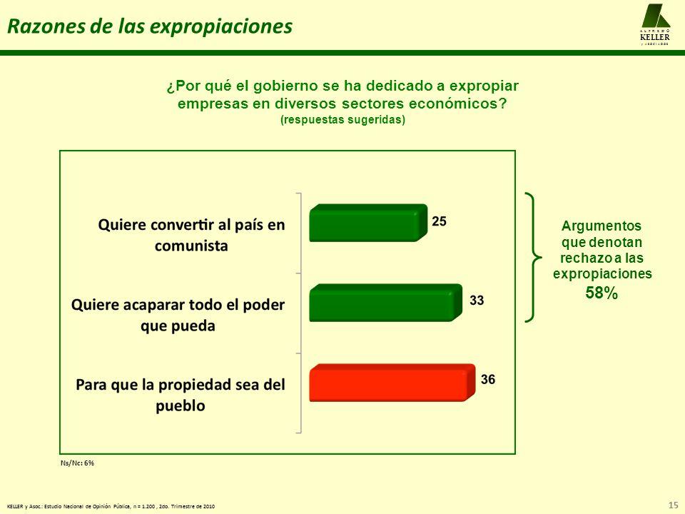 15 A L F R E D O KELLER y A S O C I A D O S Razones de las expropiaciones KELLER y Asoc.: Estudio Nacional de Opinión Pública, n = 1.200, 2do.