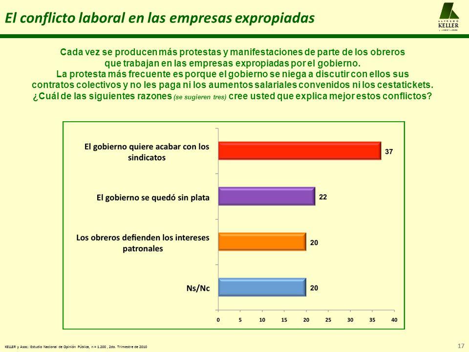 17 A L F R E D O KELLER y A S O C I A D O S El conflicto laboral en las empresas expropiadas KELLER y Asoc.: Estudio Nacional de Opinión Pública, n = 1.200, 2do.