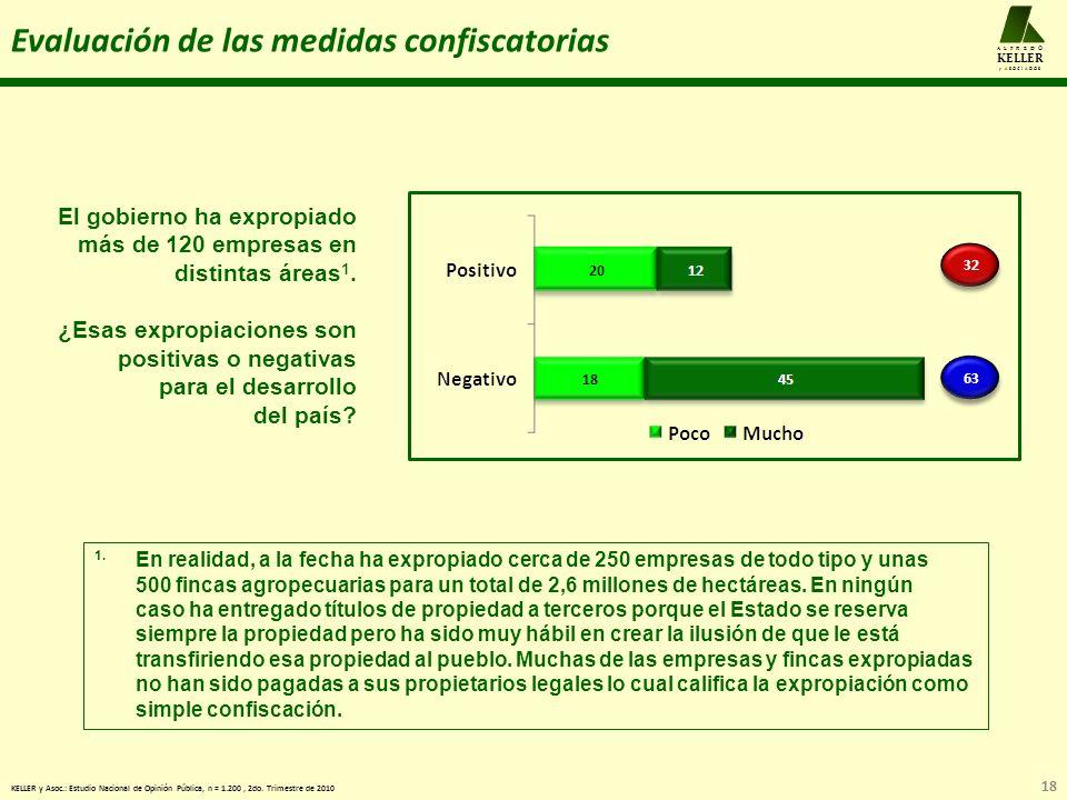 18 A L F R E D O KELLER y A S O C I A D O S Evaluación de las medidas confiscatorias KELLER y Asoc.: Estudio Nacional de Opinión Pública, n = 1.200, 2do.