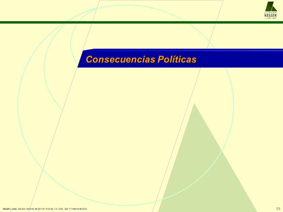 Consecuencias Políticas A L F R E D O KELLER y A S O C I A D O S 19 KELLER y Asoc.: Estudio Nacional de Opinión Pública, n = 1.200, 2do.