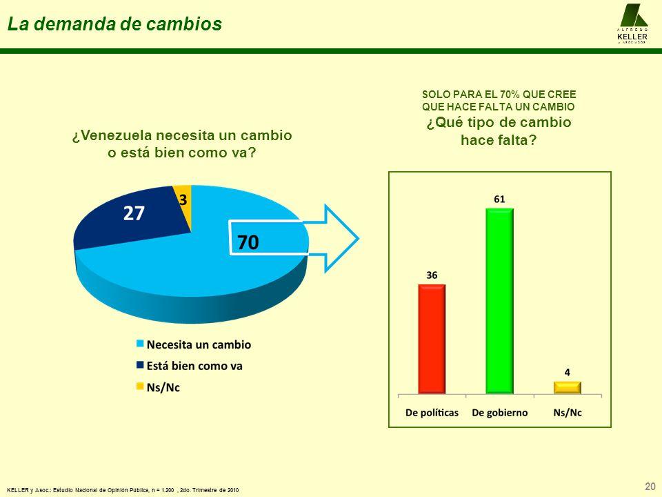 La demanda de cambios 20 A L F R E D O KELLER y A S O C I A D O S KELLER y Asoc.: Estudio Nacional de Opinión Pública, n = 1.200, 2do.