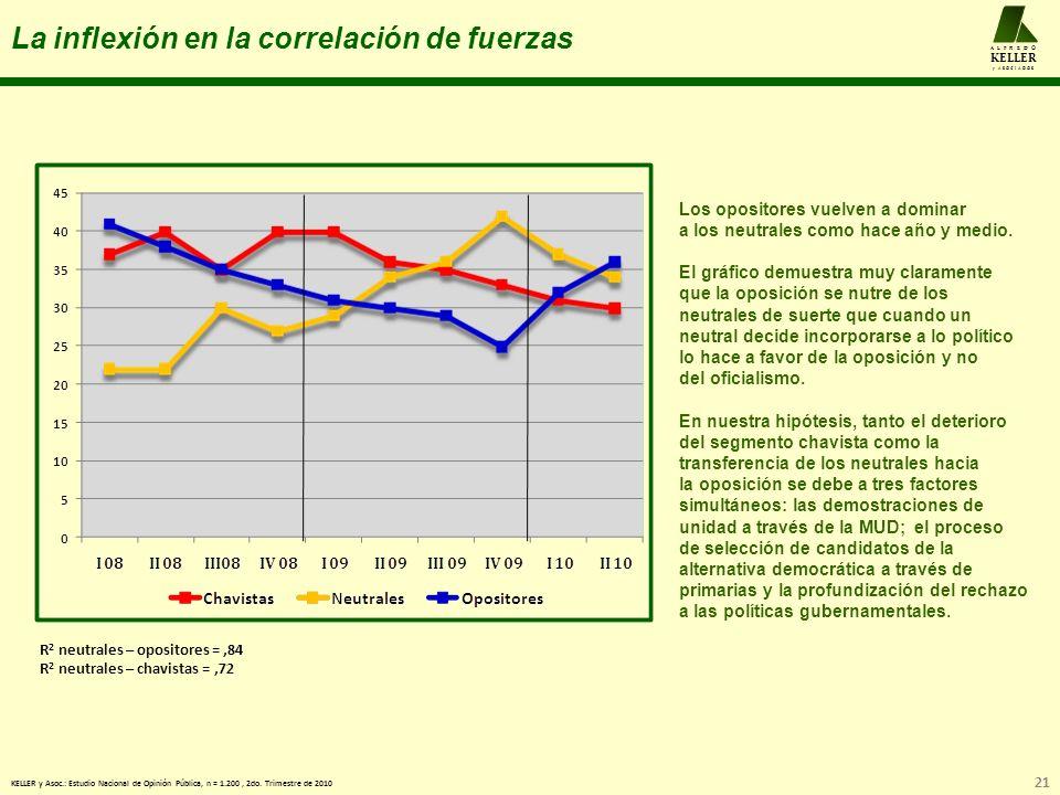 La inflexión en la correlación de fuerzas 21 A L F R E D O KELLER y A S O C I A D O S Los opositores vuelven a dominar a los neutrales como hace año y medio.