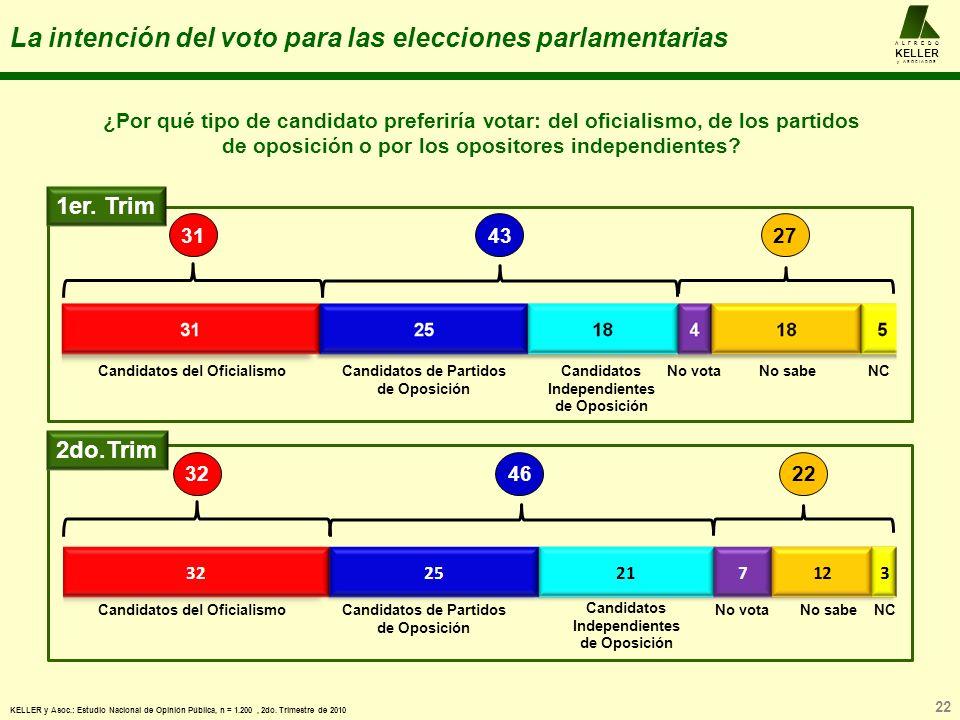 La intención del voto para las elecciones parlamentarias 22 A L F R E D O KELLER y A S O C I A D O S KELLER y Asoc.: Estudio Nacional de Opinión Pública, n = 1.200, 2do.